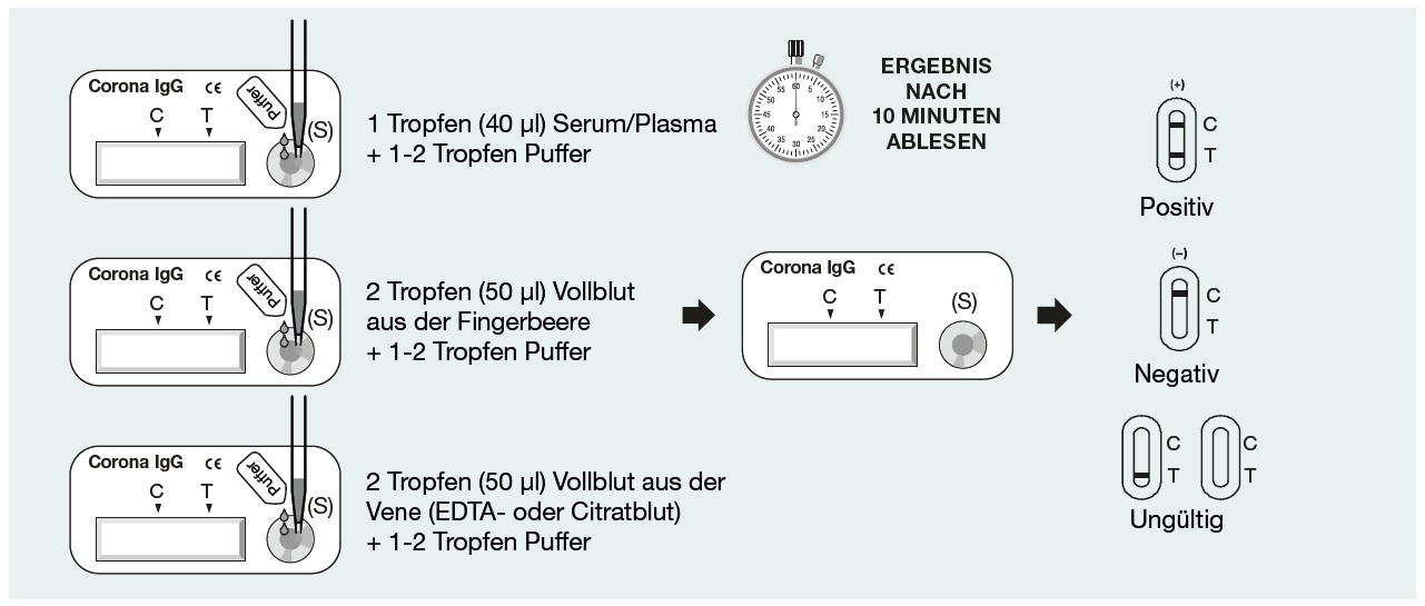Cleartest® Coronavirus PRO rapid test 10 pieces, COVID-19 tests, made in Germany