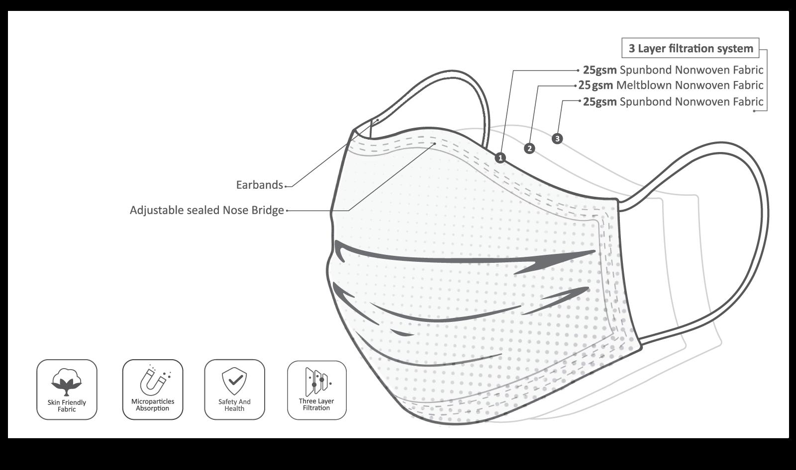Mouth masks medical - EN 14683 Baltic Masks Type IIR