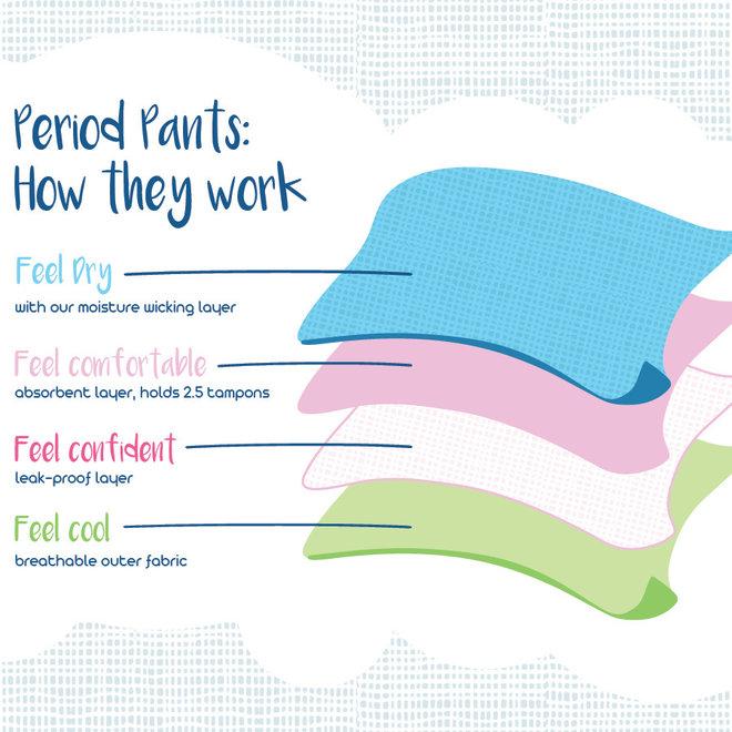 Menstruatie Ondergoed - Feeling Free - Boyshort