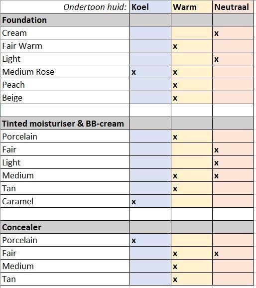 Tabel: Bepaal jouw ondertoon en foundationkleur