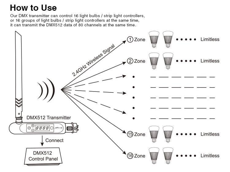 Mi-Light DMX 512 LED Transmitter RF 2.4Ghz Antenne