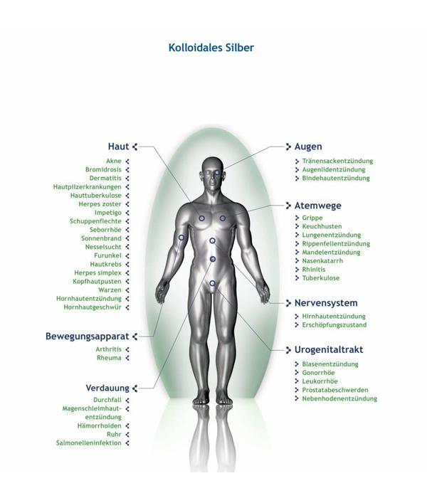KOLLOIDALES SILBER / Nasentropfen 50ml
