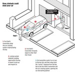 Anti diefstal RFID auto sleutel beschermer