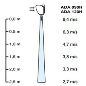 Frico Thermozone ADA120H - ambiant, onverwarmd - 120cm
