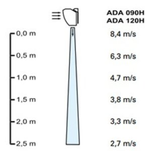 Frico Thermozone ADA090H - ambiant, onverwarmd - 90cm