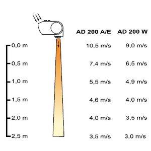 Frico Thermozone AD215E09 - 9 KW elektrisch verwarmd, 153 cm