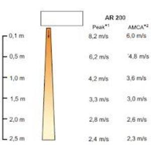 Frico Thermozone AR215E11 - Elektrisch verwarmd - 155cm