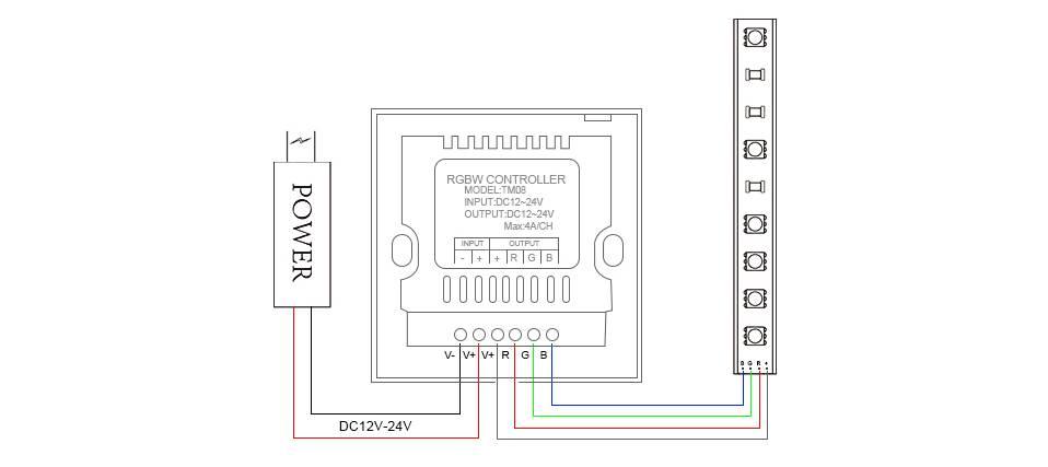 Controllore RGB Wall Mount Bianco