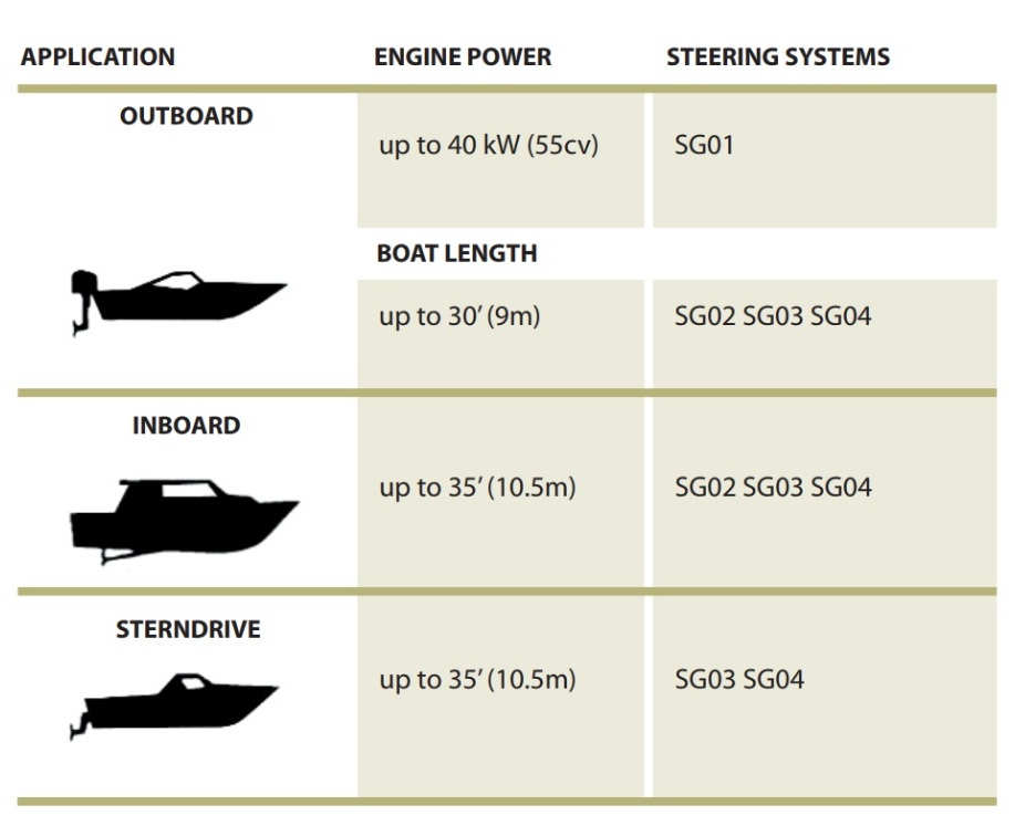 informatie over de toepassing van de stuursets van riviera sg02 en sg04