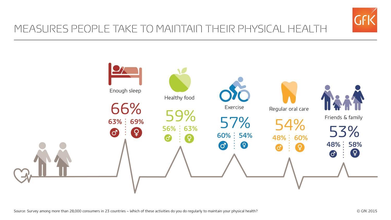 Slaap populairder dan gezonde voeding en sporten om gezond te blijven! Wat is jouw prioriteit?