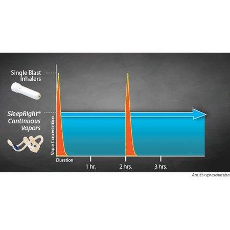 SleepRight Intra nasal Vapor inhaler Neusspreider met Menthol