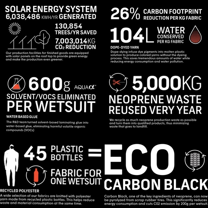 C-Skins Eco