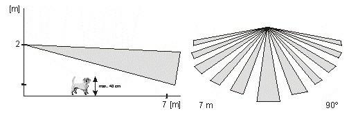 De Jablotron JS-7910 Pet-lens of huisdierlens is een lens die u kunt plaatsen in de PIR's van het Jablotron  alarmsysteem, met uitzondering van de JA-85P 360° PIR.