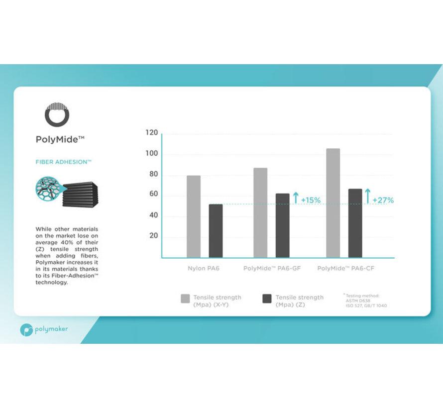 Polymaker Polymide PA6-CF & GF Sample (2 x 100gr)