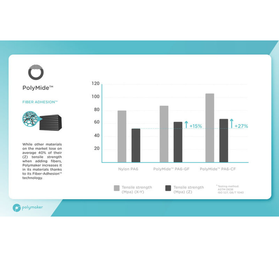 Polymaker Polymide PA6-GF Grey 2kg