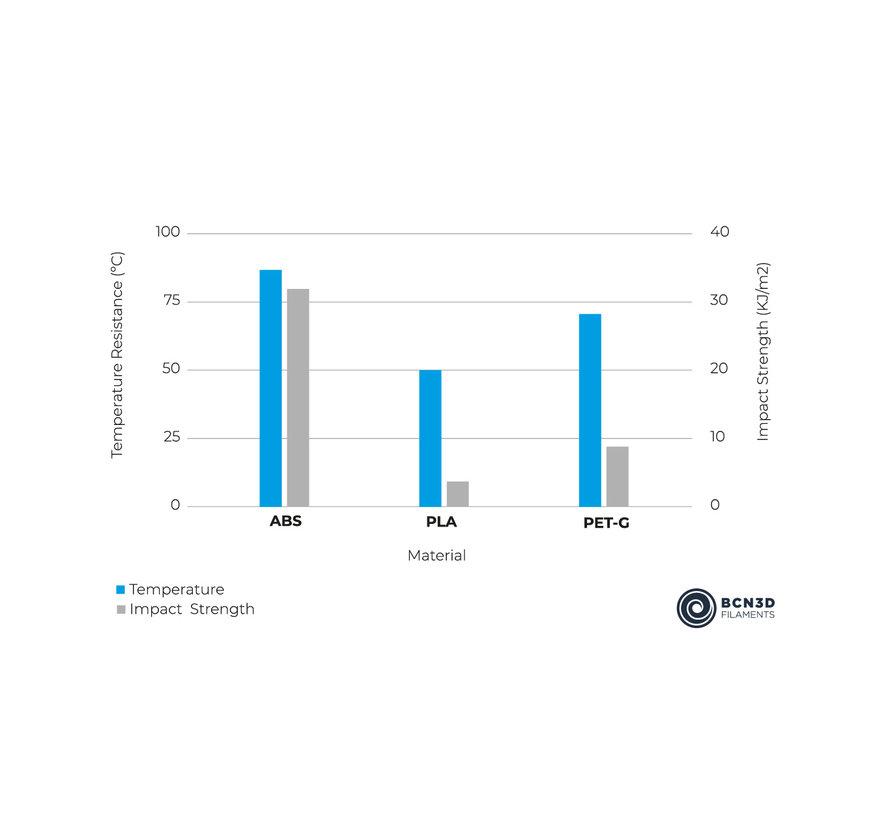 BCN3D  Filament ABS - 2.85 mm - 750 g - Wit