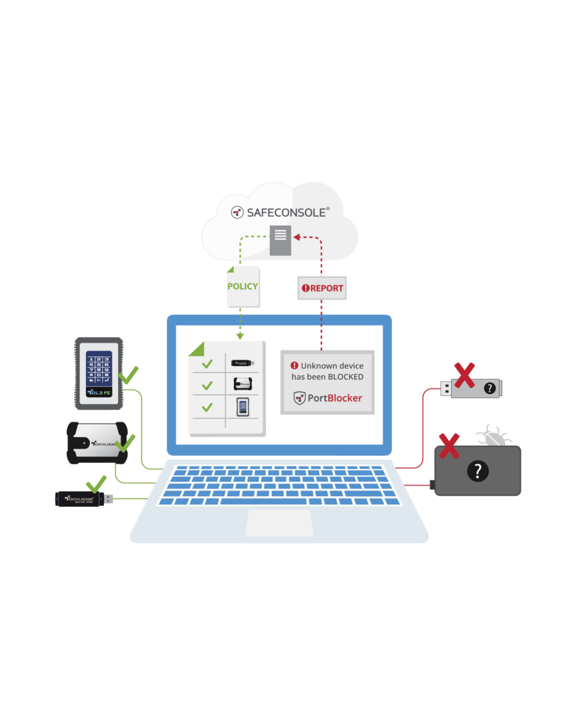 DataLocker PortBlocker Managed USB Lock - Preventie van gegevensverlies voor verwijderbare opslag - 1 jaar apparaatlicentie - Renewal