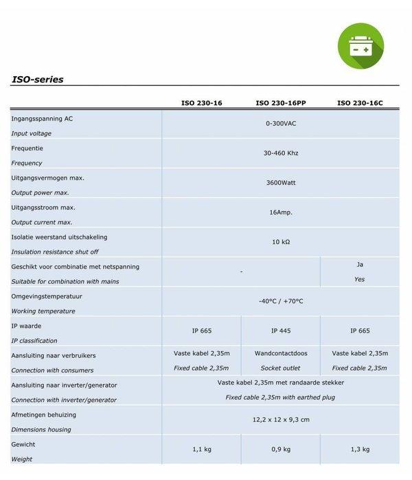 Xenteq Isolatiewachter type ISO 230-16PP