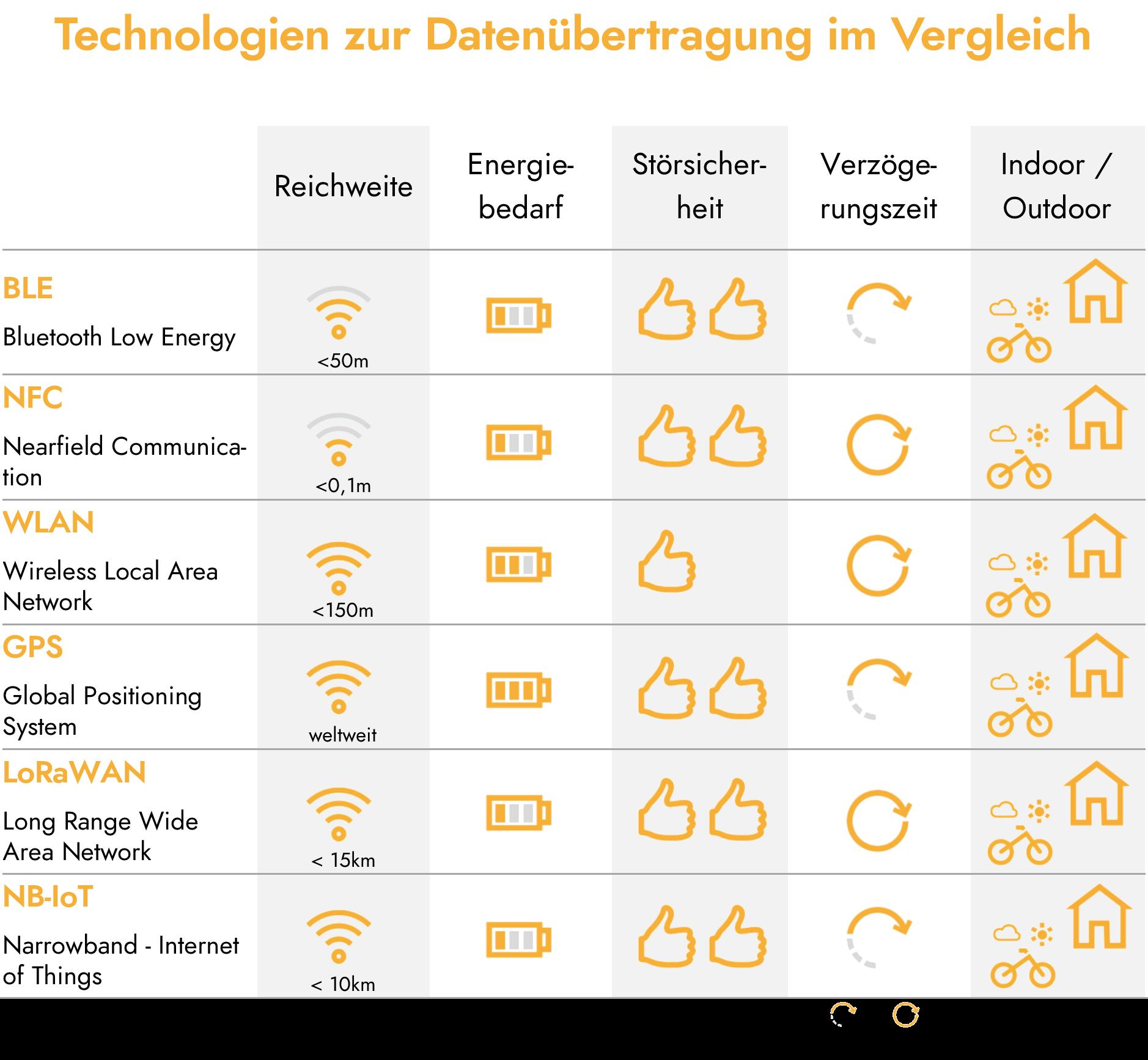 Infografik Funktechnologien im Vergleich