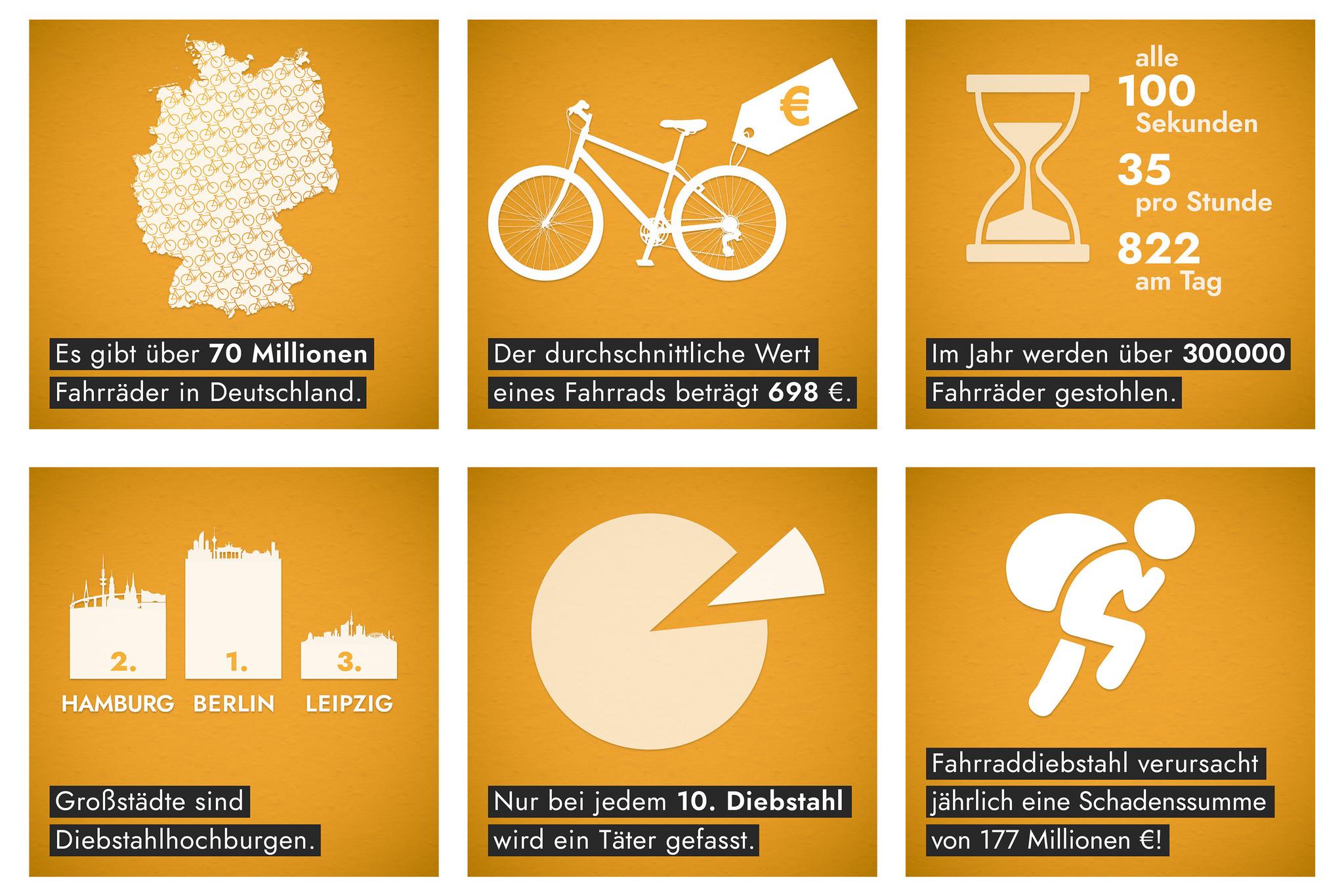 Wie kann ich mein Fahrrad vor Diebstahl schützen? Statistik Fahrraddiebstahl