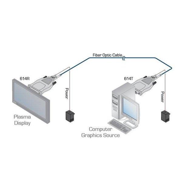 KRAMER - 614R/T Single–Fiber Detachable DVI Optical Transmitter & Receiver