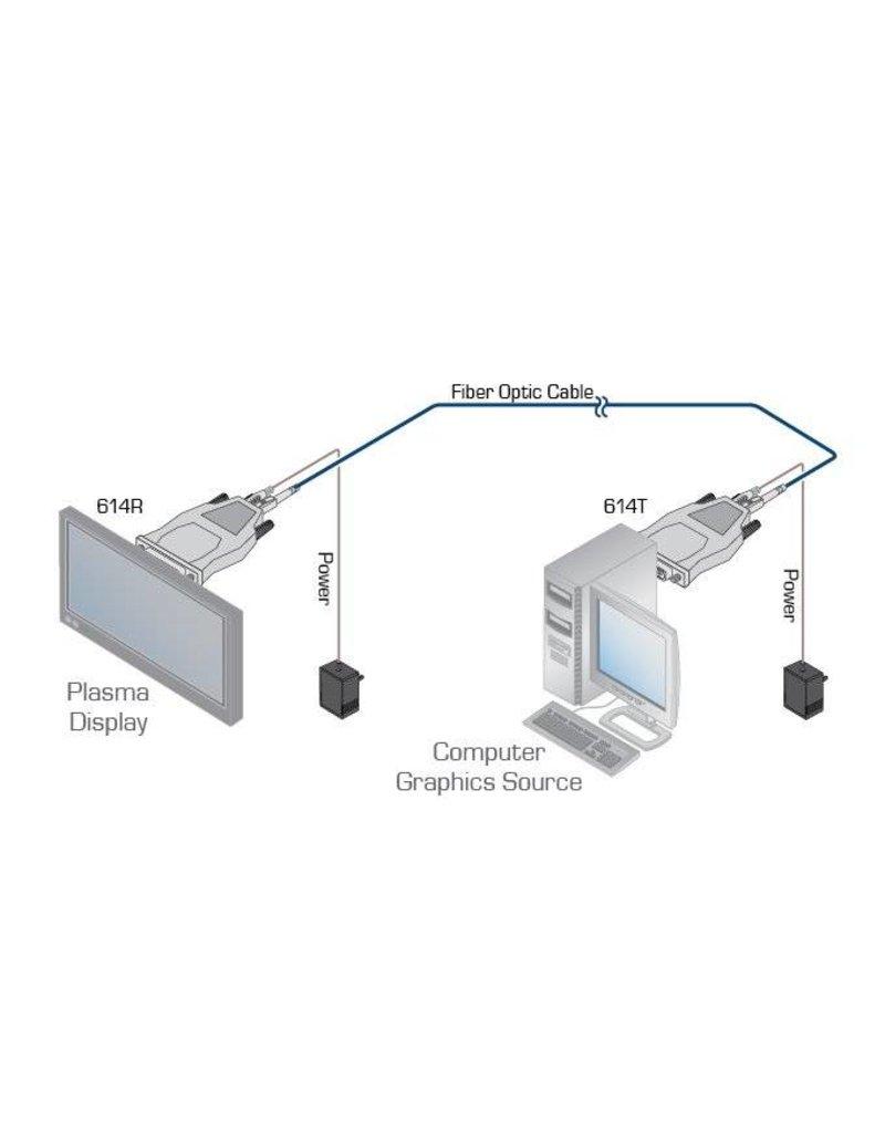 KRAMER KRAMER - 614R/T Single–Fiber Detachable DVI Optical Transmitter & Receiver