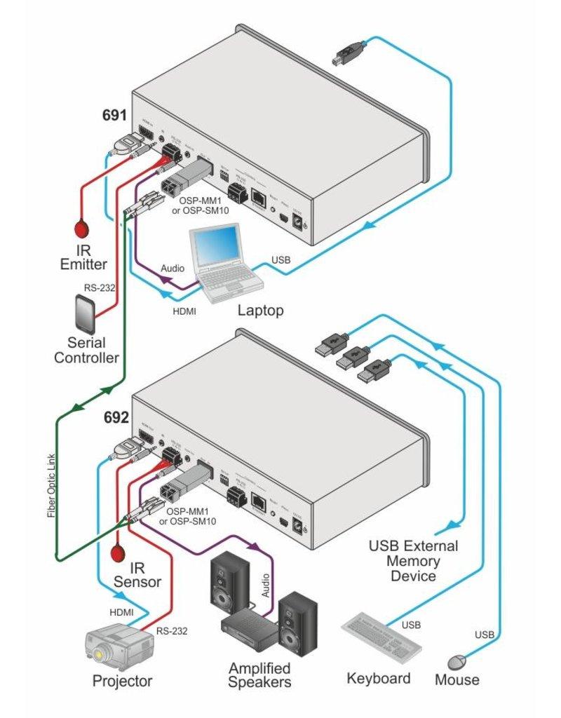 KRAMER KRAMER - 692 4K60 4:2:0 HDMI MM/SM Fiber Optic Receiver with USB, Ethernet, RS–232, IR & Stereo Audio Extraction over Ultra–Reach HDBaseT 2.0