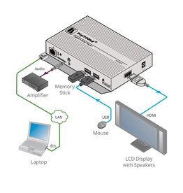 KRAMER - KDS-MP4 4K60 4:2:0 Digital Signage Media Player