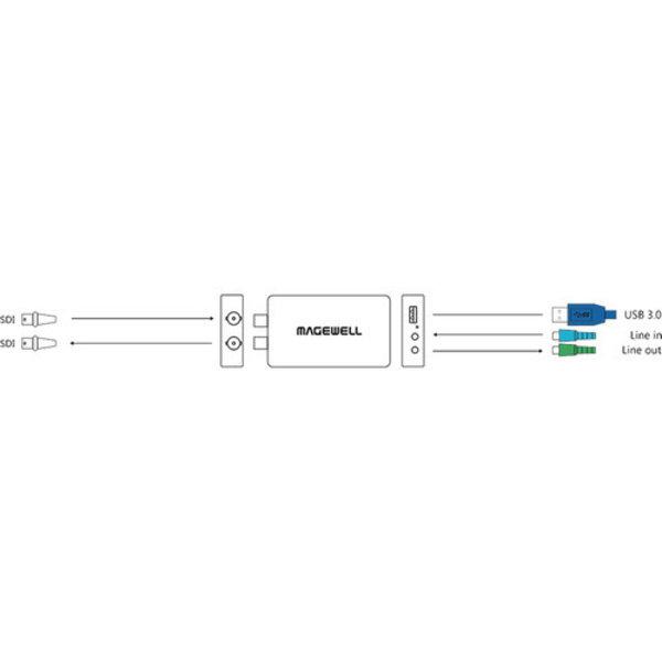 Magewell Magewell USB Capture SDI Plus