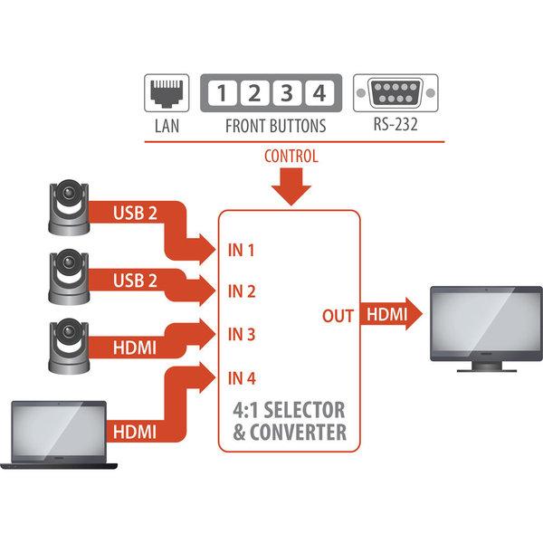 INOGENI Inogeni Cam 100 4x1 HDMI/USB 2.0 Camera Switcher
