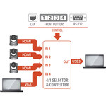 INOGENI Inogeni Cam 200 4:1 HDMI/VGA Camera Switcher