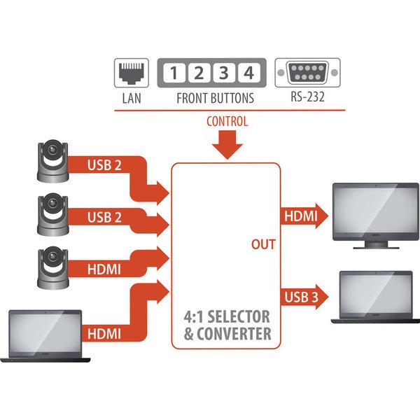 INOGENI Inogeni Cam 300 4x1 HDMI/USB 2.0 Camera Switcher