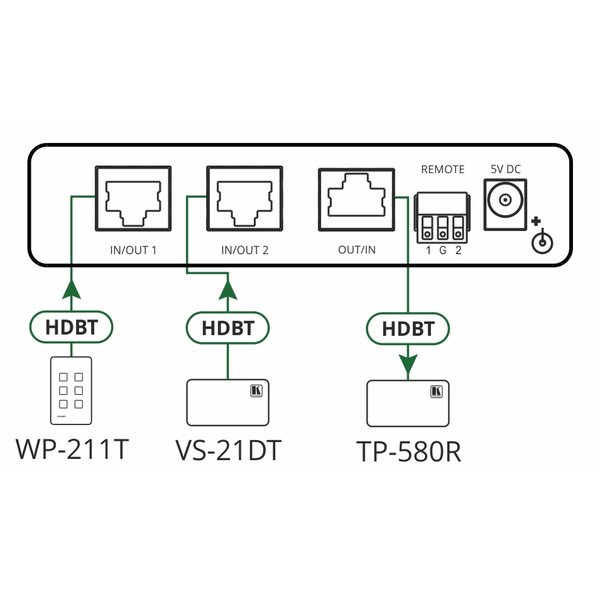 KRAMER - VS-21TS 2x1 Selector for Ethernet and HDBaseT Signals with PoE
