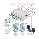 KRAMER - SID-X2N DisplayPort, HDMI, VGA & DVI Auto Switcher over HDBaseT