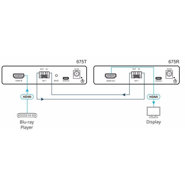 KRAMER - 675R 4K60 4:4:4 HDMI Receiver over Ultra–Reach MM/SM Fiber Optic