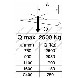 MBB PALFINGER STICKER MAX 2500KG