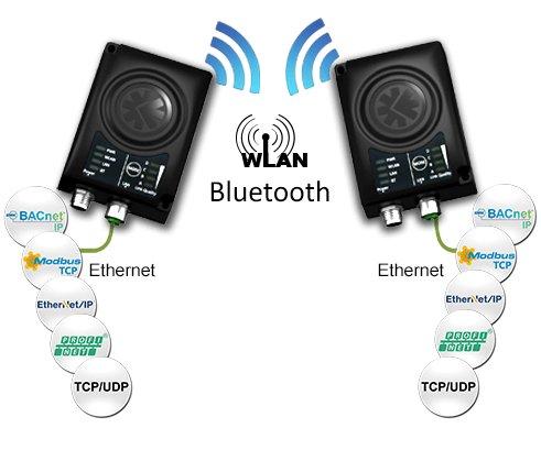 Anybus® Wireless Bridge™ II opent nieuwe mogelijkheden voor industriële draadloze oplossingen