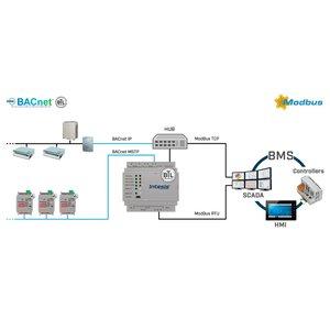 Intesis BACnet IP & MS/TP naar Modbus-gateway