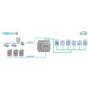 Intesis BACnet IP & MS/TP naar KNX TP gateway