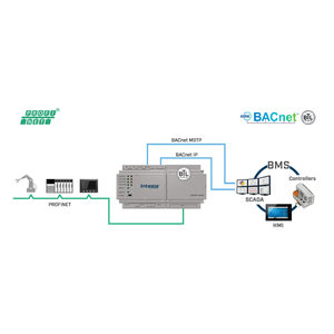 Intesis Profinet naar BACnet IP & MS/TP server gateway