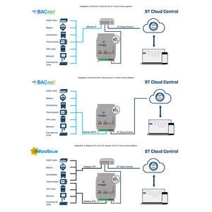 Intesis ST Cloud Control-gateway
