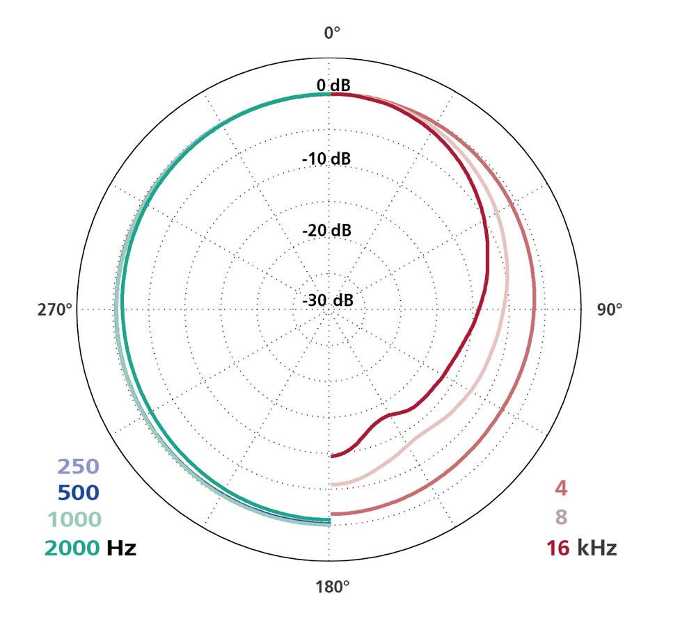 Schoeps Schoeps - MK 2 - Mikrofonkapsel Kugelcharakteristik