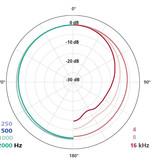 Schoeps Schoeps - MK 2S - Mikrofonkapsel Kugelcharakteristik