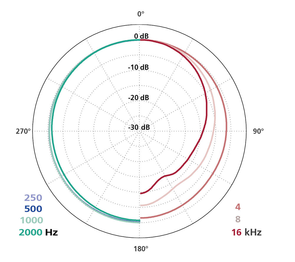 Schoeps Schoeps - MK 2H - Mikrofonkapsel Kugelcharakteristik