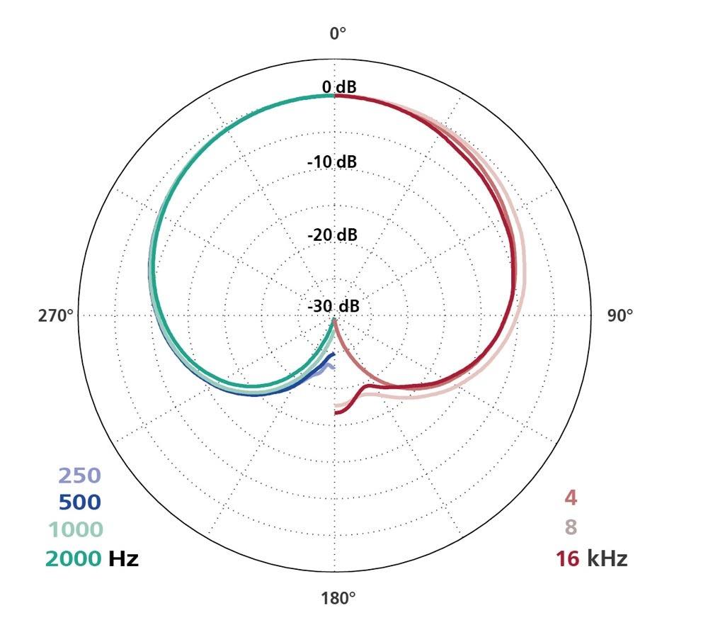 Schoeps Schoeps - MK 4 - Mikrofonkapsel Nierencharakteristik