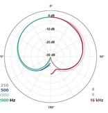 Schoeps Schoeps - CCM 4 Kompaktmikrofon - Niere