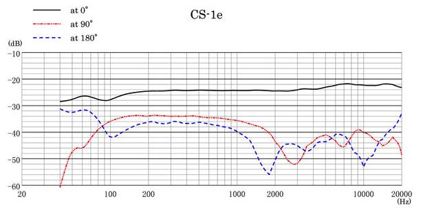 Sanken Sanken - CS-1e Richtrohrmikrofon