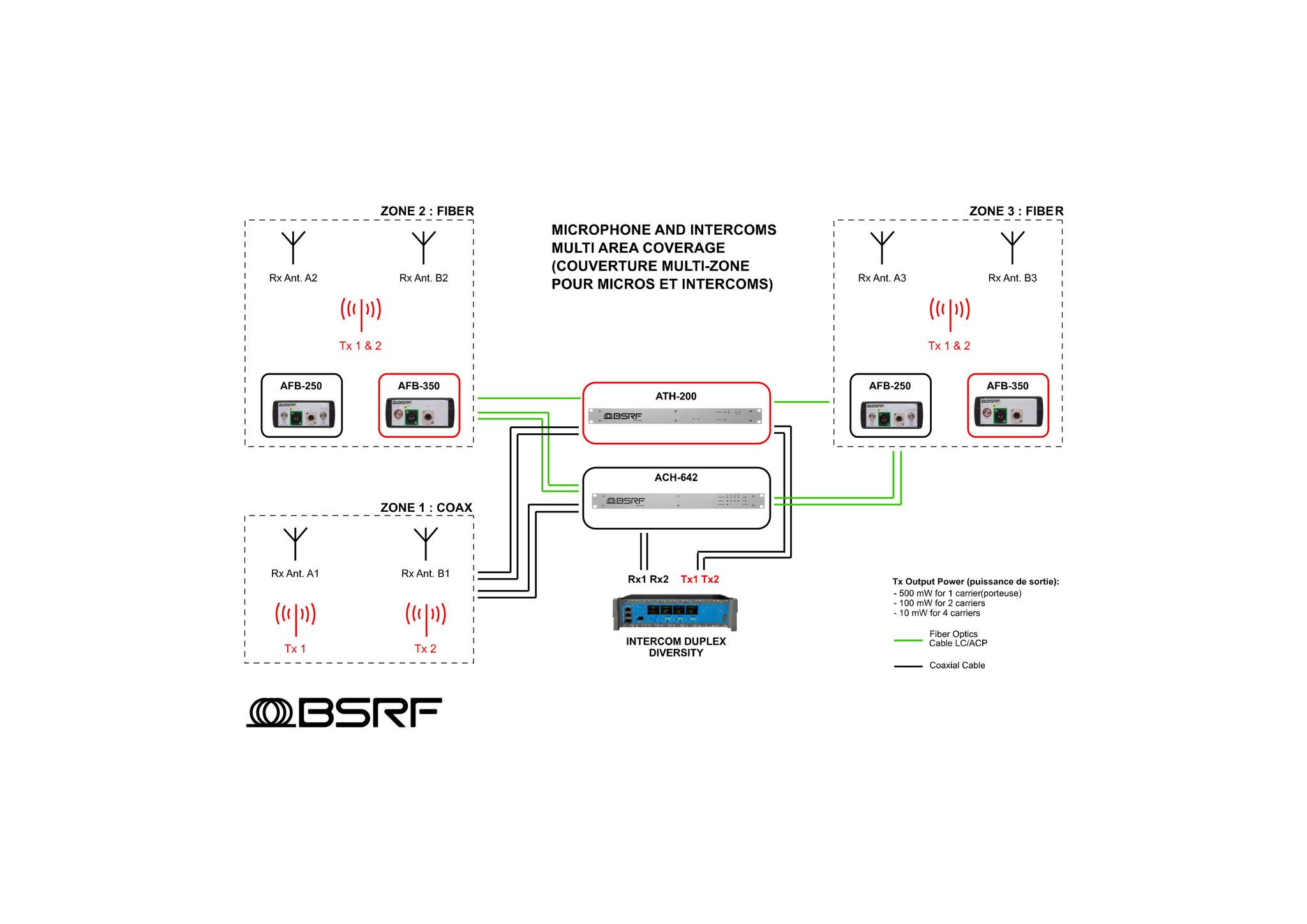 BSRF BSRF Radio over Fiber - AFB-350 - TX Antenna Fiber Box
