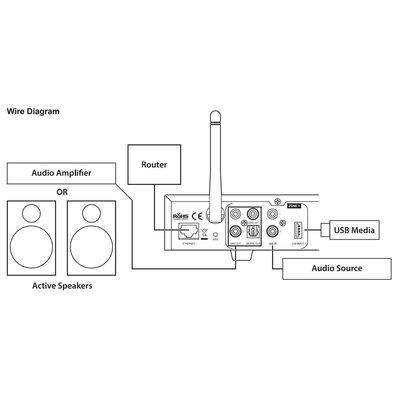 Dayton Audio WFA400 4-Zone Wi-Fi Audio Receiver System