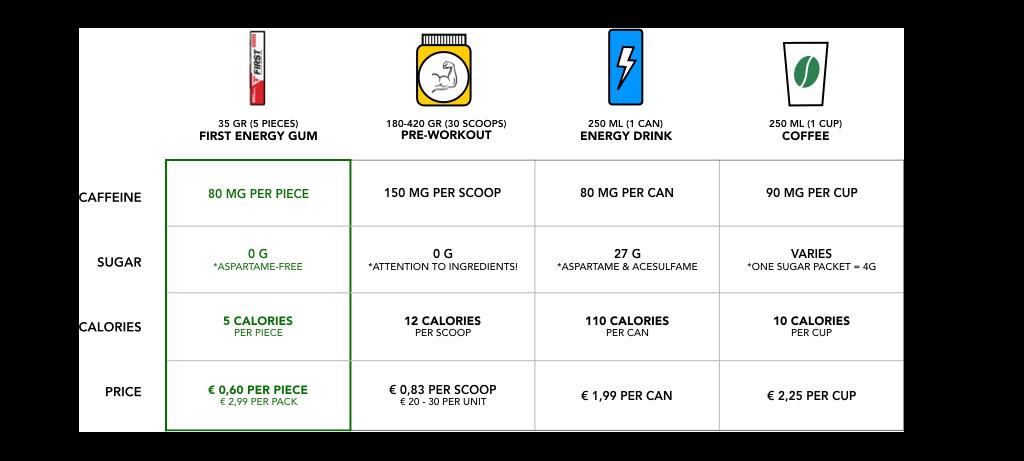 Vergelijking cafeine producten